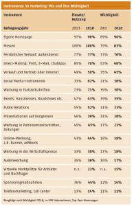 AUMA Instrumente im Marketing Mix und ihre Wichtigkeit