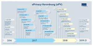 ePrivacy-Verordnung bvdw.org