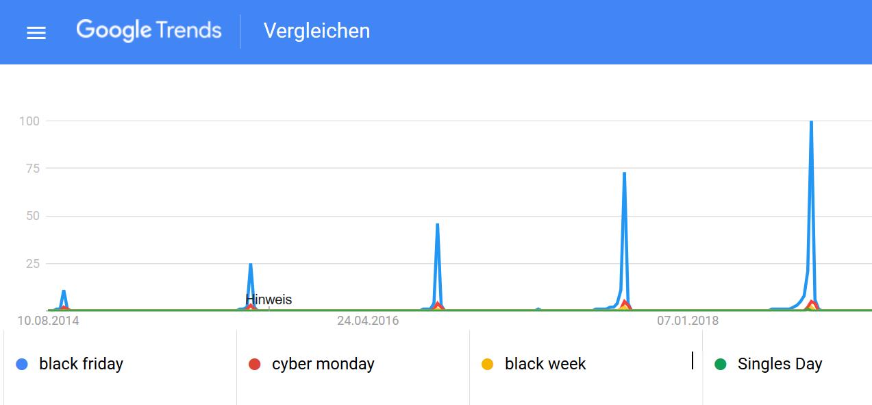 GoogleTrends Shopping Weihnachten nach Jahren