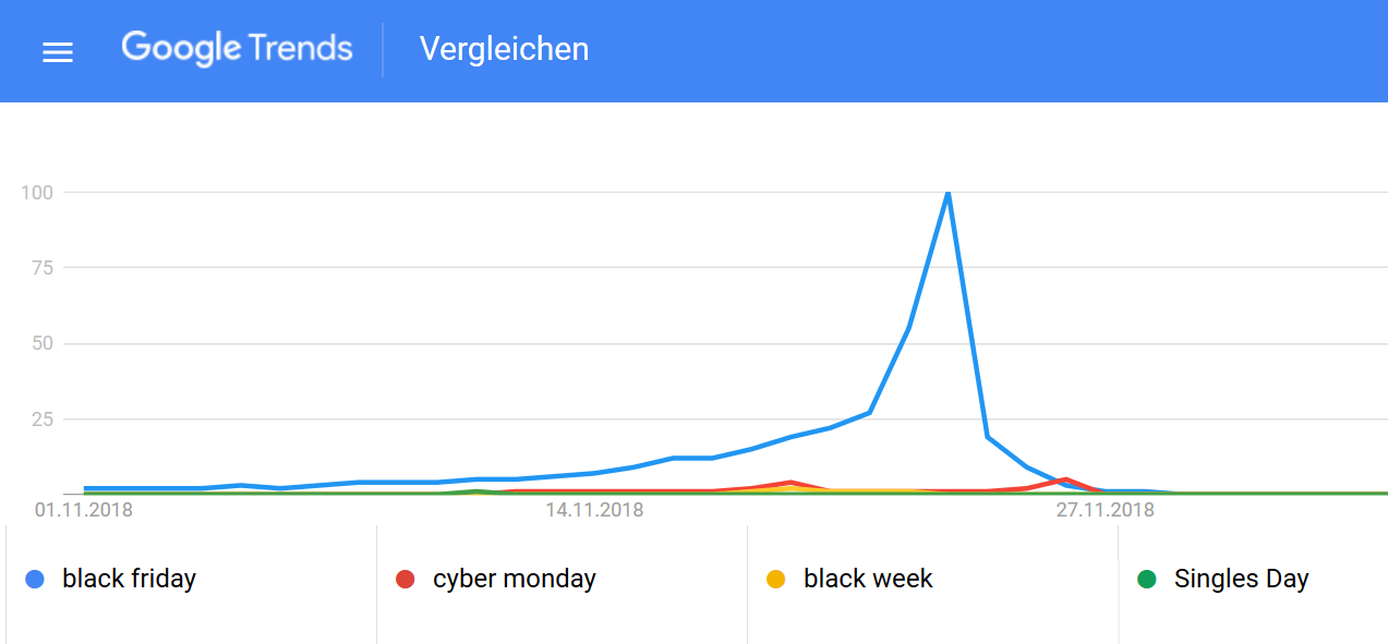 GoogleTrends Shopping Weihnachten
