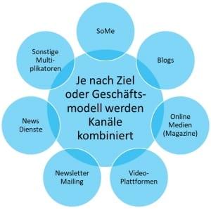 PR Online Kanäle