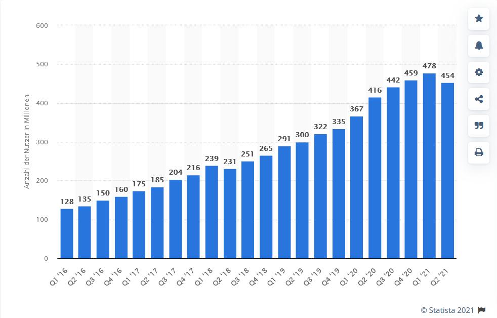 Pinterest Nutzerzahlen September 2021