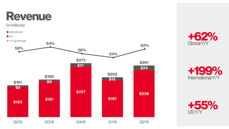 Pinterest Revenue 2019