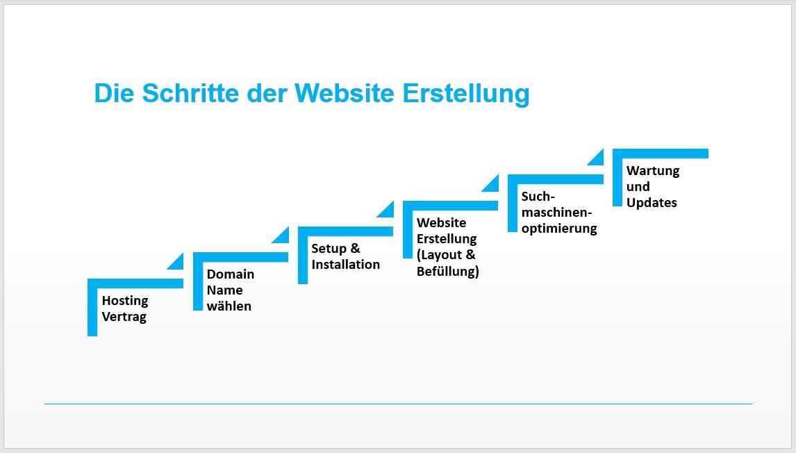 Die Schritte der SEO Website Erstellung