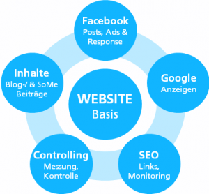 Onlinemarketing Mix