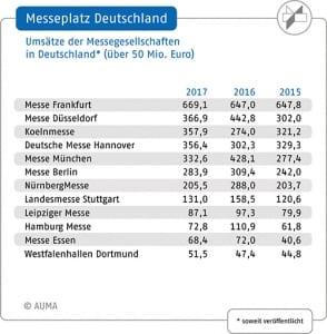AUMA Umsätze der deutschen Messegesellschaften