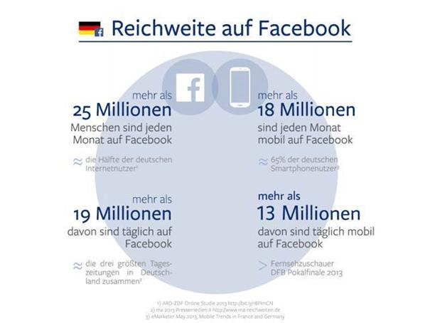 facebook_reichweite