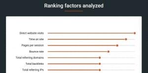 SEO Ranking semrush Faktoren
